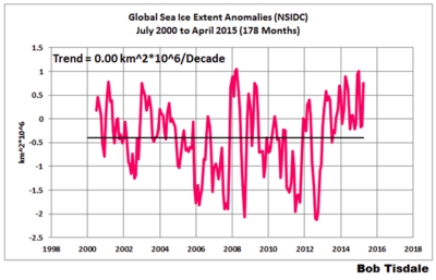 Global sea ice anomaly 15 years may2015