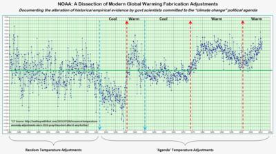 NOAA global warming temperature fabrications may2015 070915