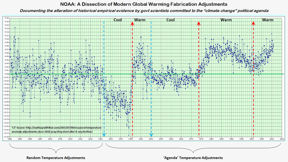 None existant Global Warming believers?