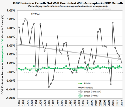 Climate factcheck co2 emissions growth vs co2 atmospheric growth 070615rvsd