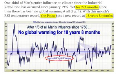 No warming global pause2015-09-06_071454