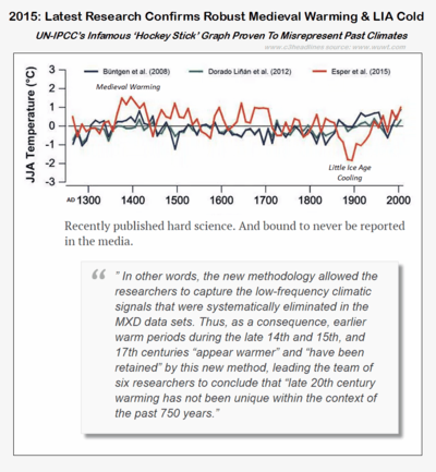 Medieval warming greater than modern warming Esper 2015