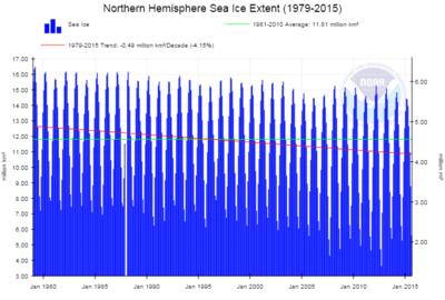Noaa-nh-ice-extent