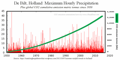 DeBilt Holland severe hourly precipitation events 100815