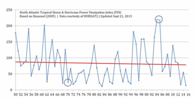 Httpwww.drroyspencer.com201511atlantic-hurricanes-down-80-from-10-years-ago