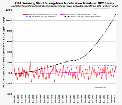 HadCRUT4 global warming acceleration CO2 october 2015 112615