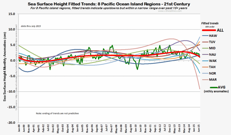 Pacific sea height fitted trends 122015