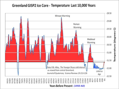 Greenland ice core temps