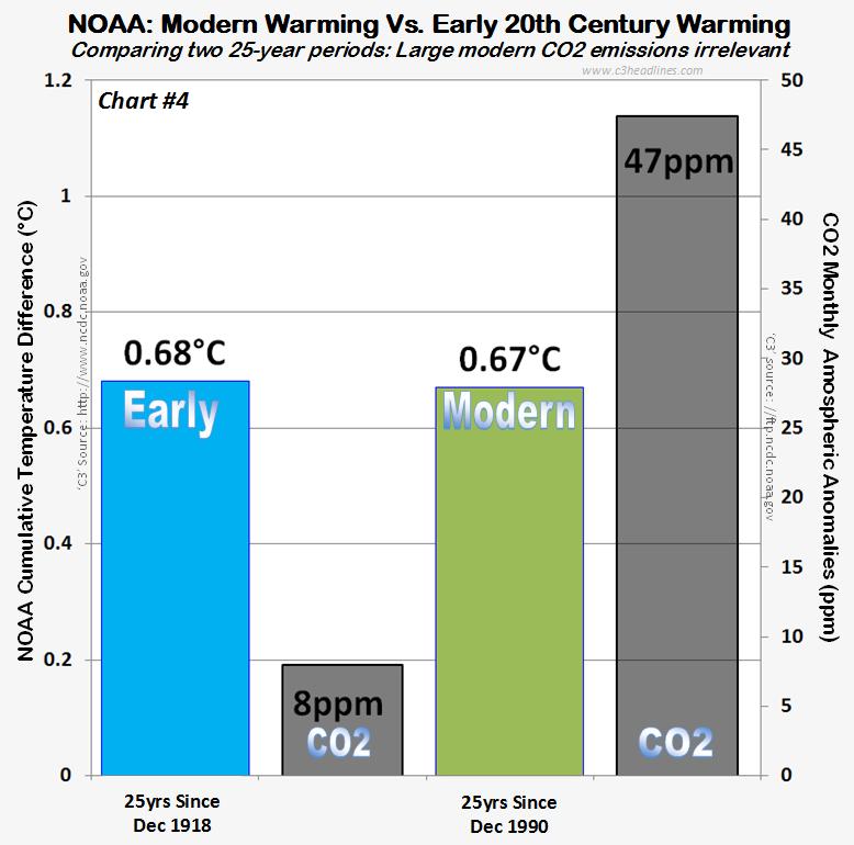 NOAA Glbl Temps 25yr cumltiv diff comparison 021315 chrt4