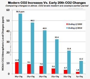 CO2 level changes 1935 vs 2016 031316