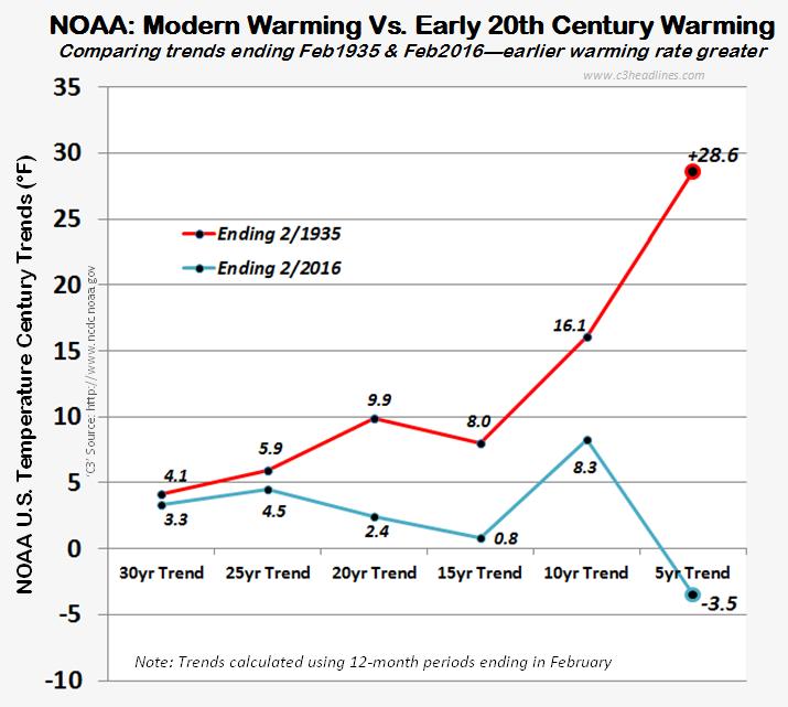C3: 4 Modern Temps: Accelerating, Dangerous or Not?