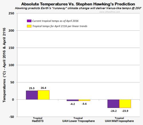 Stephen hawking venus temperatures on earth doomsday predicition