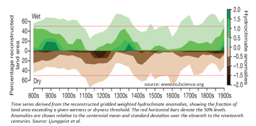 Northern Hemisphere hydroclimate anomalies 12 centuries