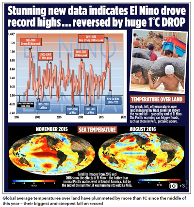 Global cooling atmosphere oct2016
