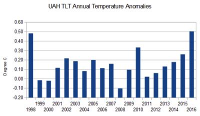 UAH annual temperatures 1998-2016