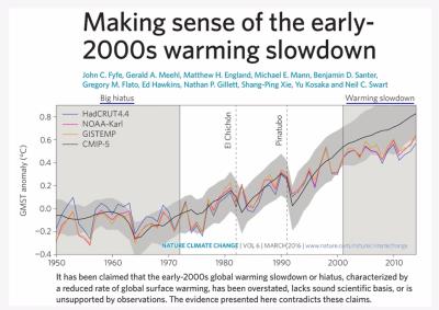 Global warming hiatus pause 21st century