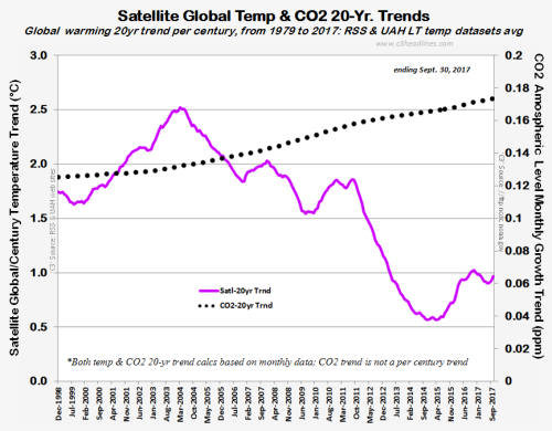 RSS UAH CO2Satellite 20yr trends sept2017 102517