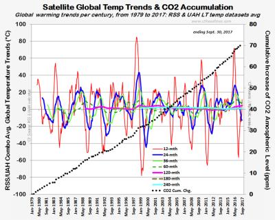 RSS UAH LT temp trends CO2 sept2017 102417