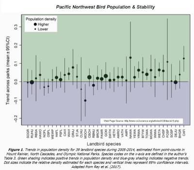 Pacific Northwest Bird Population Stability