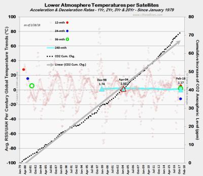 RSS UAH Satellite Temp Trends Feb2018 031418