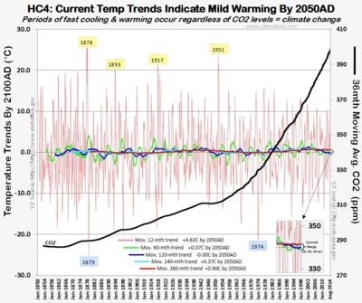 HC4 ipcc gold standard temperature trends global warming co 101314