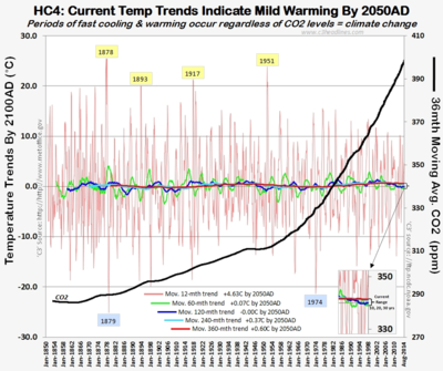 HC4 ipcc glod standard temperature trends global warming co 101314