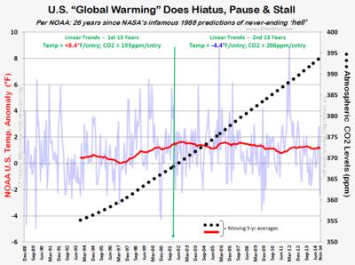NOAA US Temps CO2 warming hiatus pause nov2014 121114