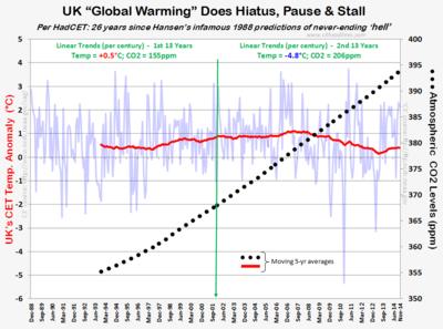 UK CET Temps CO2 warming hiatus pause nov2014 121314