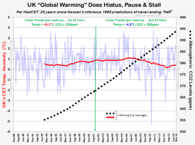 UK CET Temps CO2 warming hiatus pause nov2014 121314