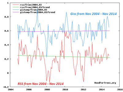GISS RSS Nov2004-2014Novtrend