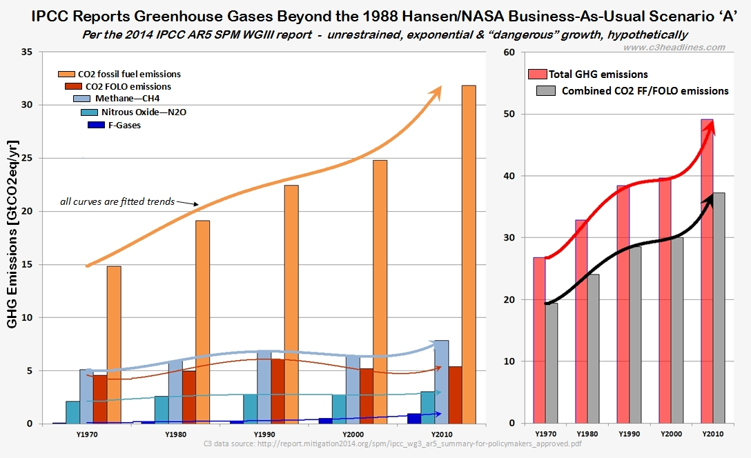 C3: AGW: Greenhouse Gases CO2, Methane, Water Vapor