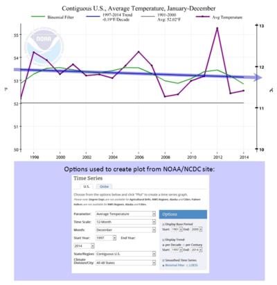 US global cooling warming 18 years NOAA dec2014 010915