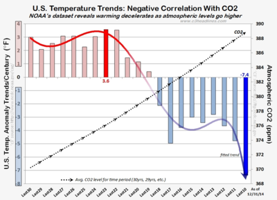 NOAA US Temperature trends CO2 negative correlation dec2014 011215