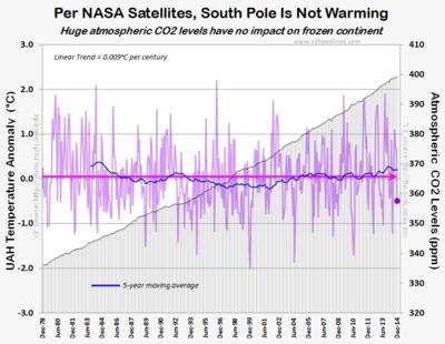 Antarctica south pole global warming CO2 greenhouse  NASA satellite dec2014 011315