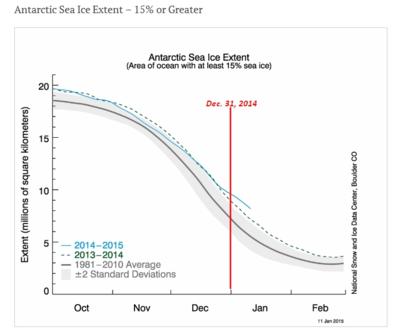 Antarctica sea ice dec2014