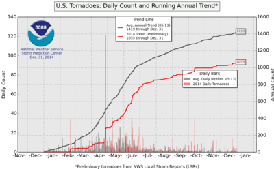 US tornadoes 2014 vs 2005_2013 avg-big