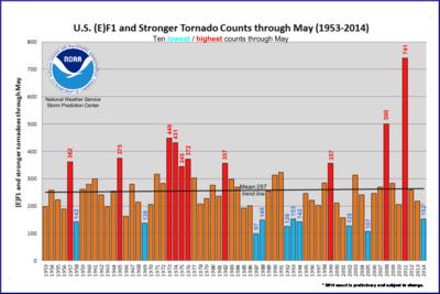 US tornado count 1953-2014