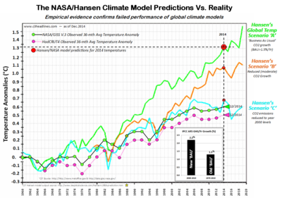 2014 nasa hansen climate model vs reality dec2014 020615