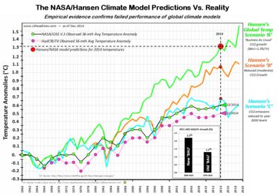 2014 nasa hansen climate model vs reality dec2014 020615