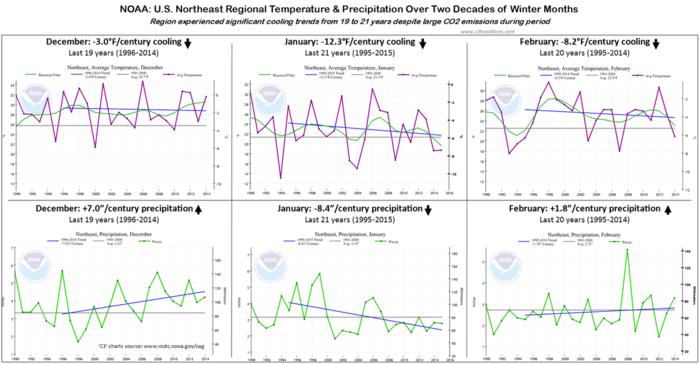 US Northeast winter temp precipitation 20 years NOAA 2014 021115