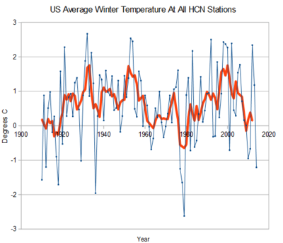 US Avg winter temps