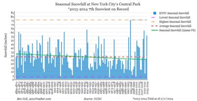 NY Central-Park-Snowfall
