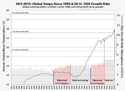 HC4 CO2 global warming 1850-2014