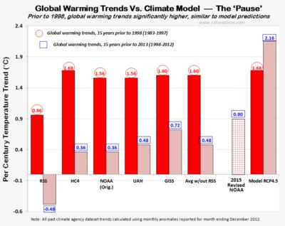 NOAA 2015 revision global warming vs climate models 061015