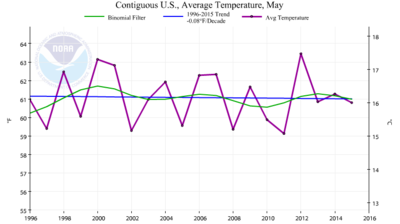 US may temp trend last 20 years may 2015