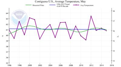 US may temp trend last 20 years may 2015