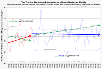 Tropics uah satellite vs climate model 1988 to may2015 062515