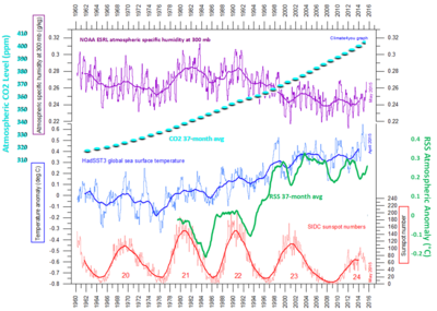 Co2 atmosphere humidity temps ocean sunspots