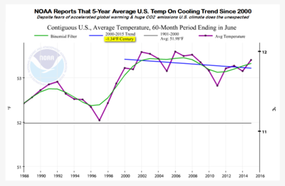 US cooling 5-years global cooling trend june 2015