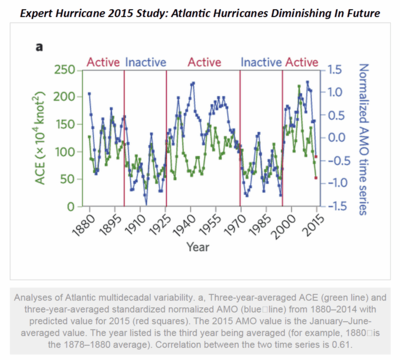 Hurricane study diminishing fading hurricanes 2015